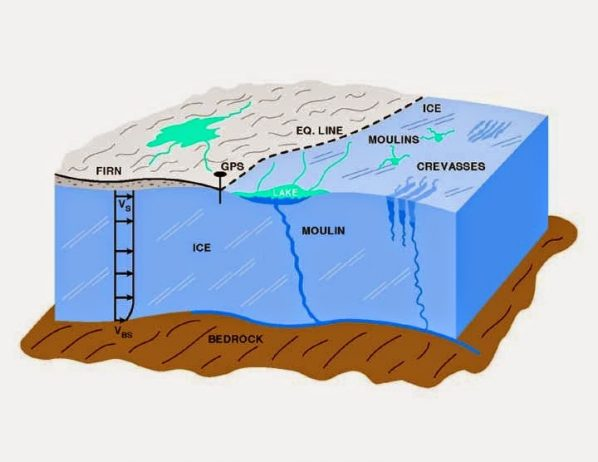 Schematic drawing of glacial features illustrating how moulins transport surface water to the base of the glacier.
