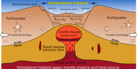 The Yellowstone supervolcano, if it erupts, likely transforms the Earth's weather into a volcanic winter.